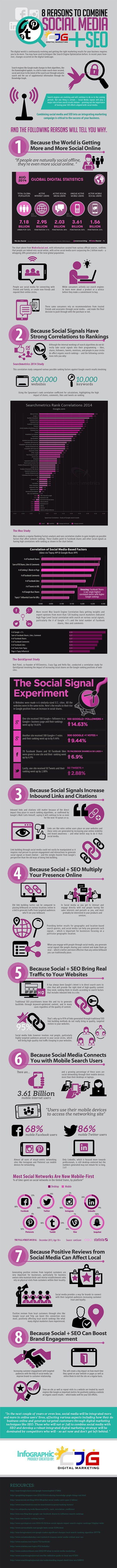 Razones para incluir Social Media en SEo malaga